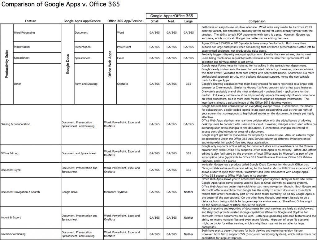 google_apps_vs_office_365_basicproductivity-1024x776 1