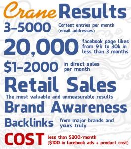 Crane Sharpie Campaign Results