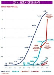 Social Media Growth Graph