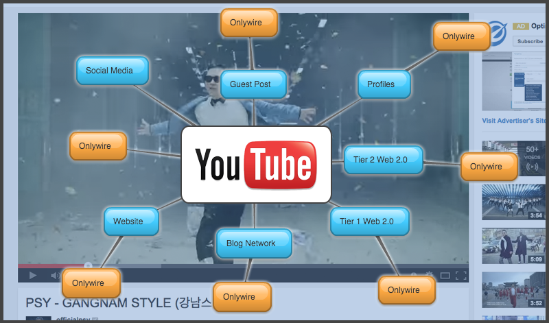 youtube backlinking mindmap