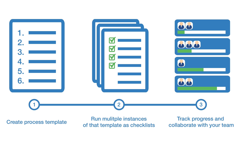 Recurring Checklist Software