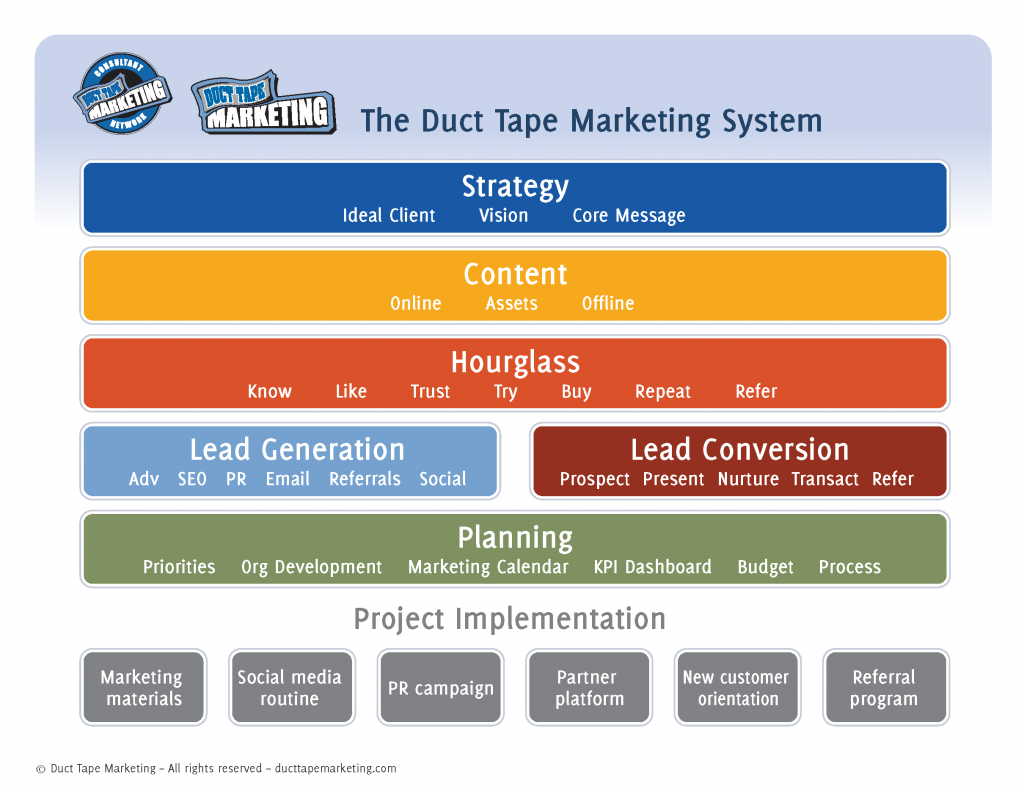 Duct Tape Marketing System Map