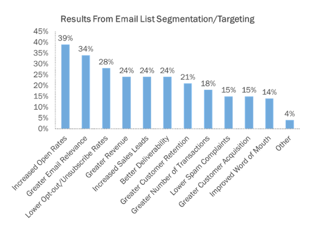 List Segmentation Email Marketing Data
