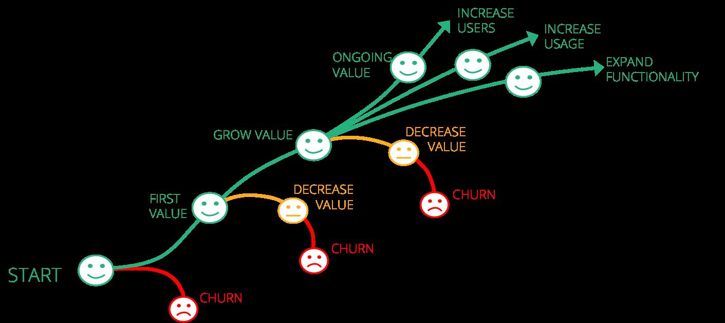 churn-graph
