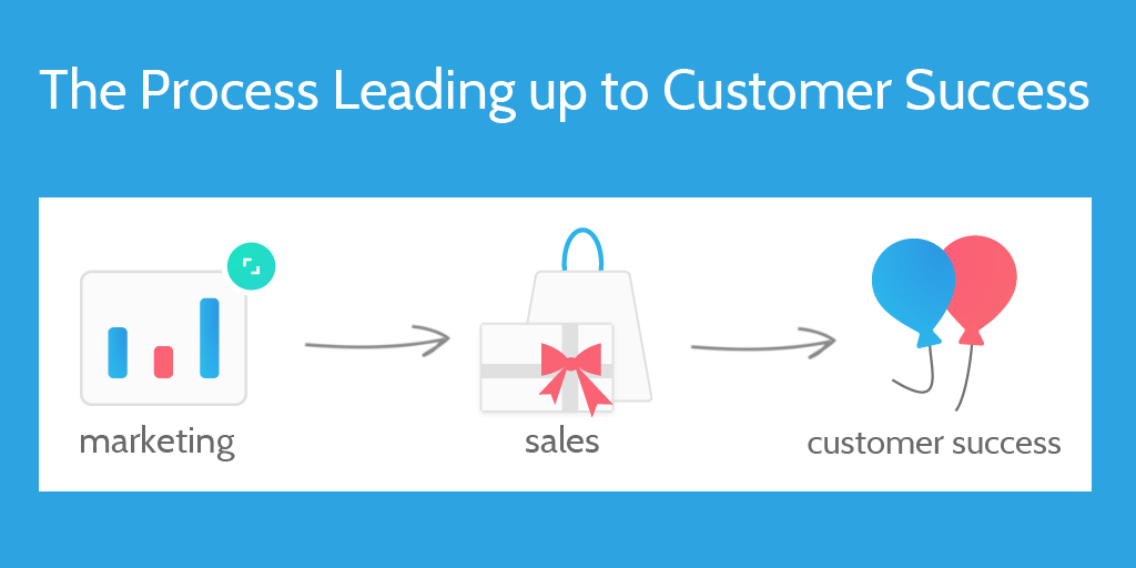 customer success process What is Customer Success? An Introduction for SaaS Companies ...