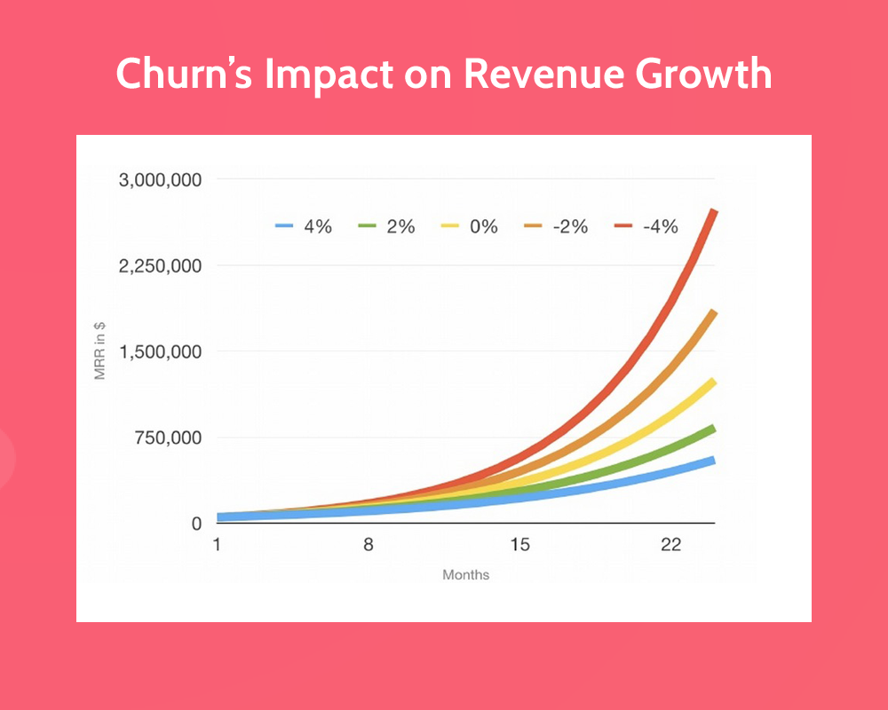 Customer Success Churn Graph
