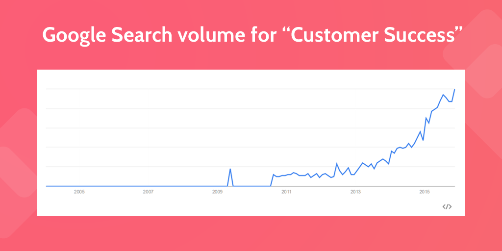 Google Customer Success Trends