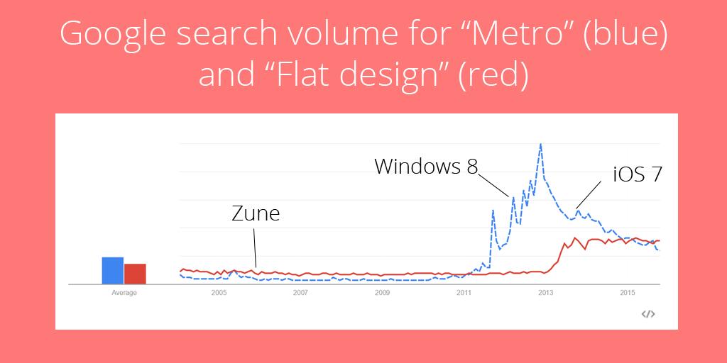 Flat design vs Metro design