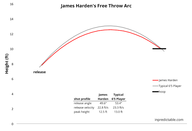 How to Shoot a Free Throw like Steph Curry (Backed by Science