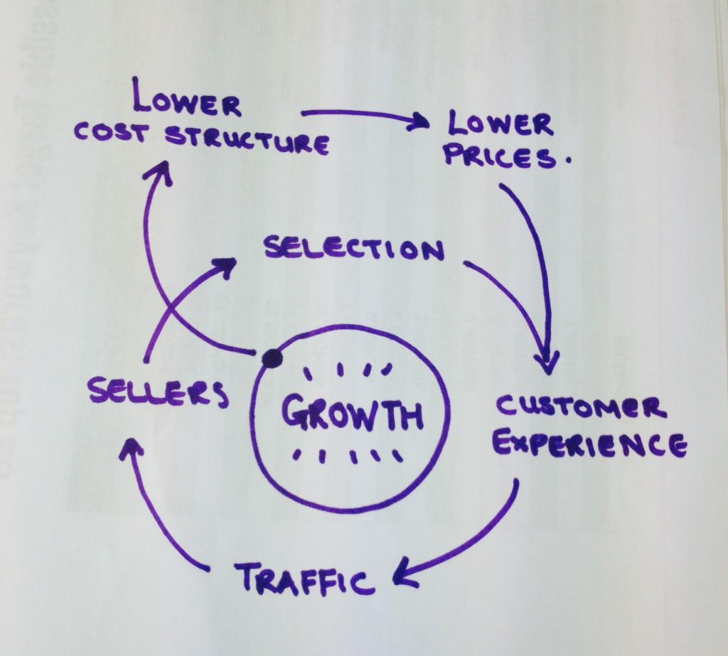Amazon Flywheel delivery process