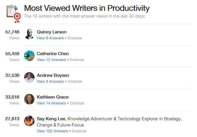 Most viewed writers for content ideas Quora