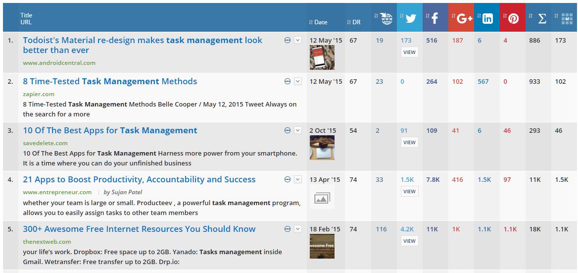 Task Management Ahrefs