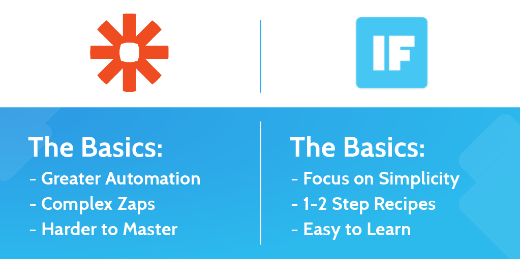 Zapier vs IFTTT: The Best Way to Automate Your Life