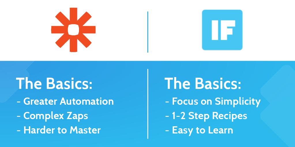 zapier vs ifttt - infographic basics