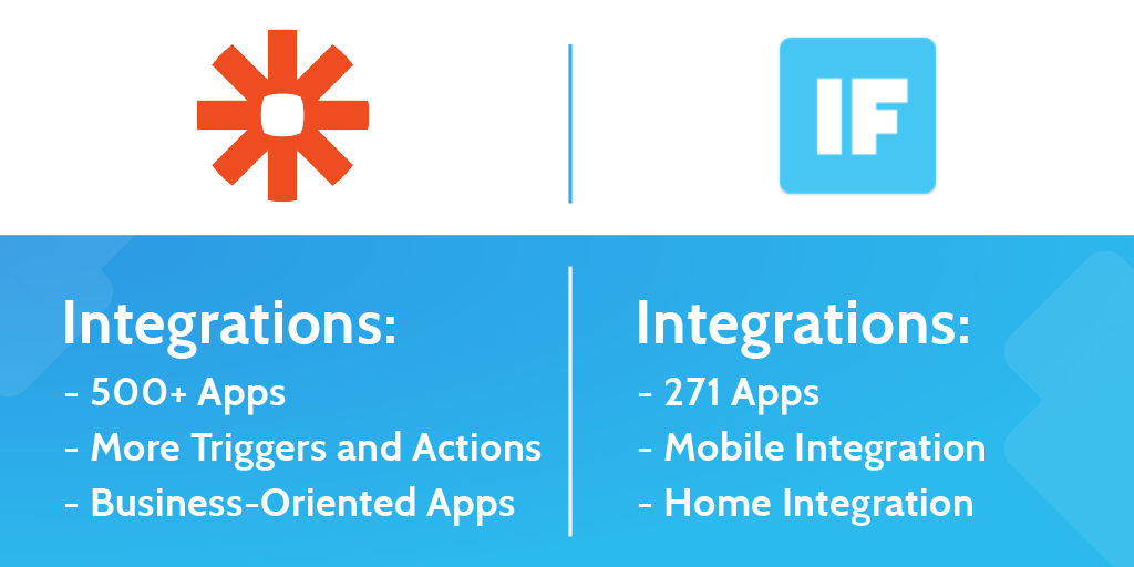 zapier vs ifttt - integrations