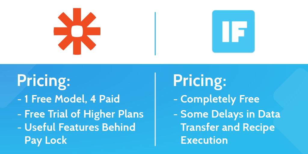 zapier vs ifttt - payment plans