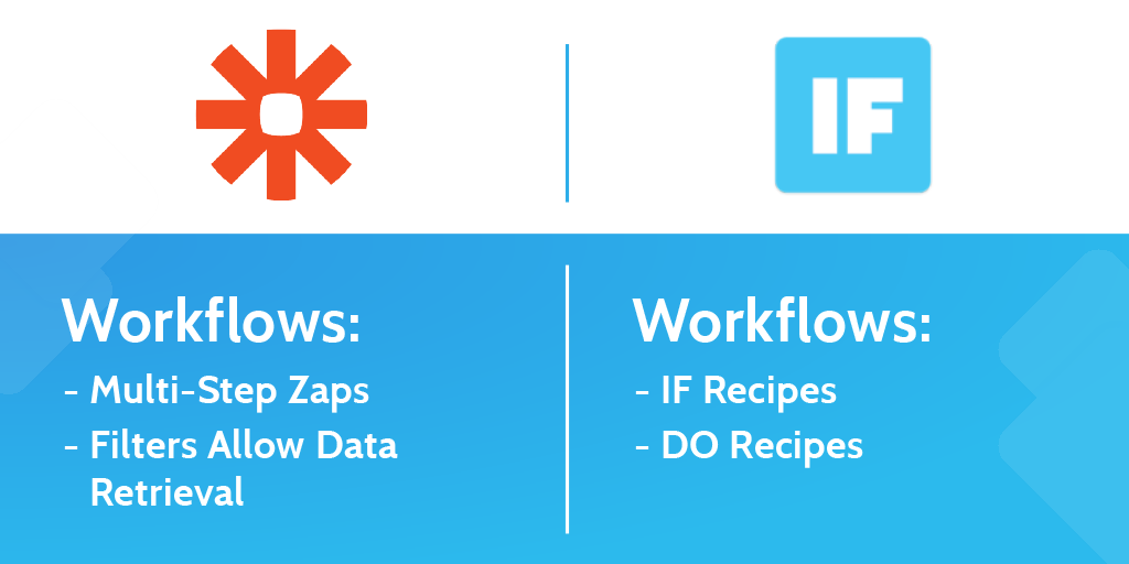 zapier vs ifttt - workflow options