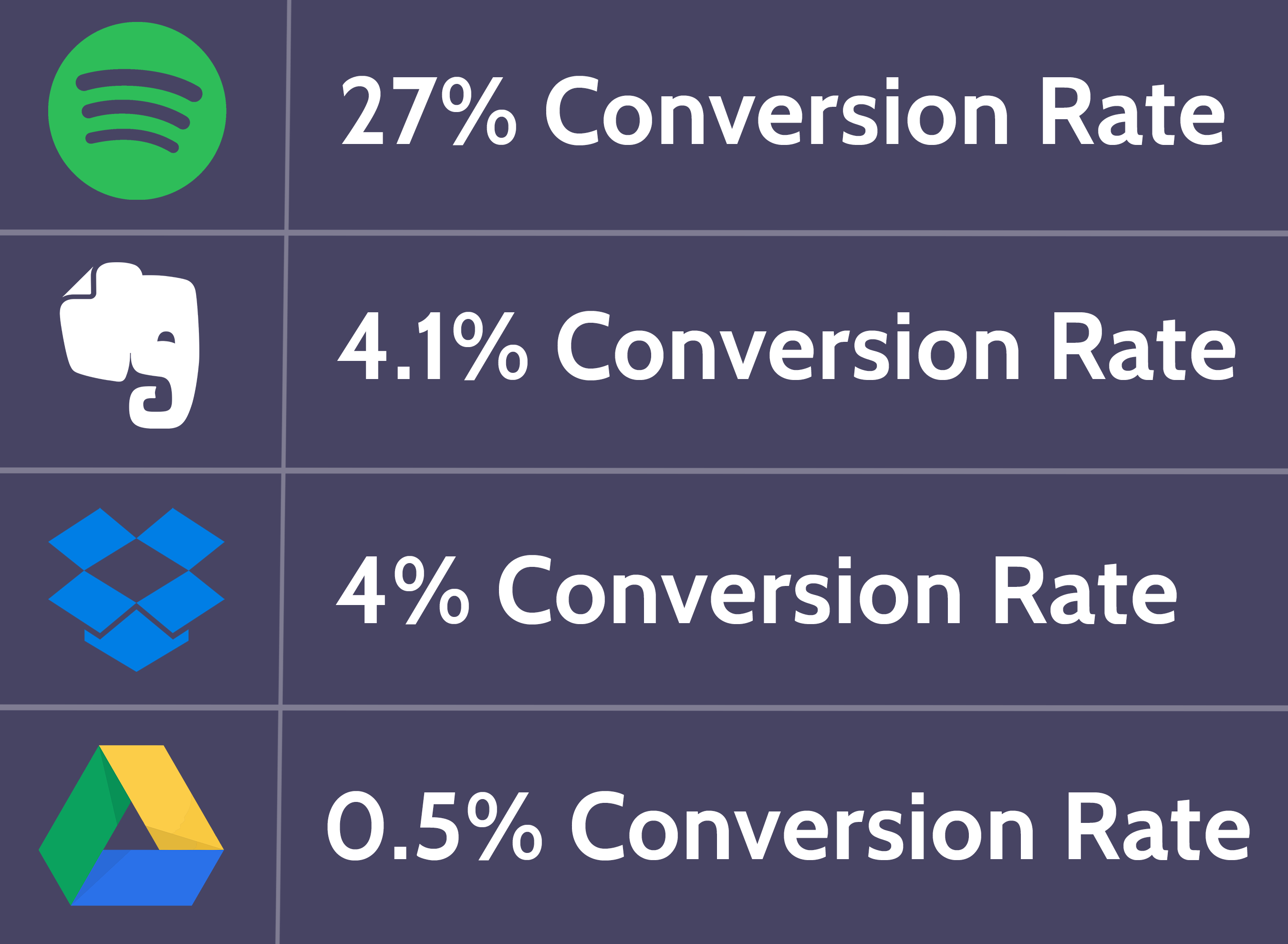 Average Freemium Conversion Rate