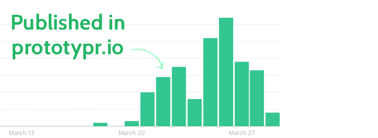 Medium Republishing: How I Got 13085 Views In My First 10 Days