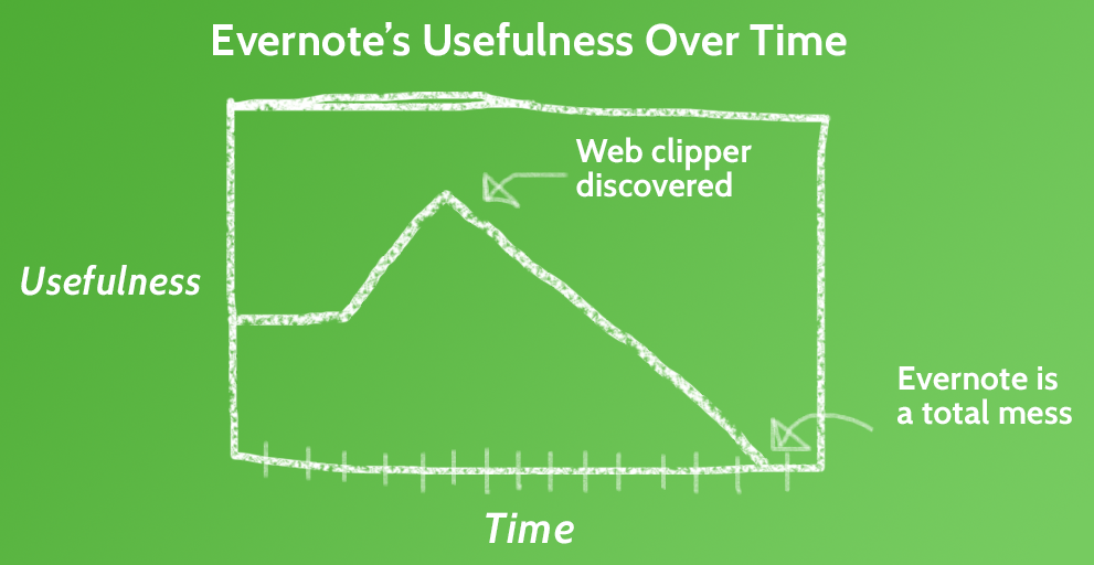 Evernote Graph