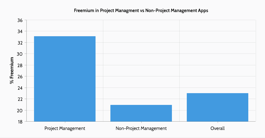 Freemium project management apps