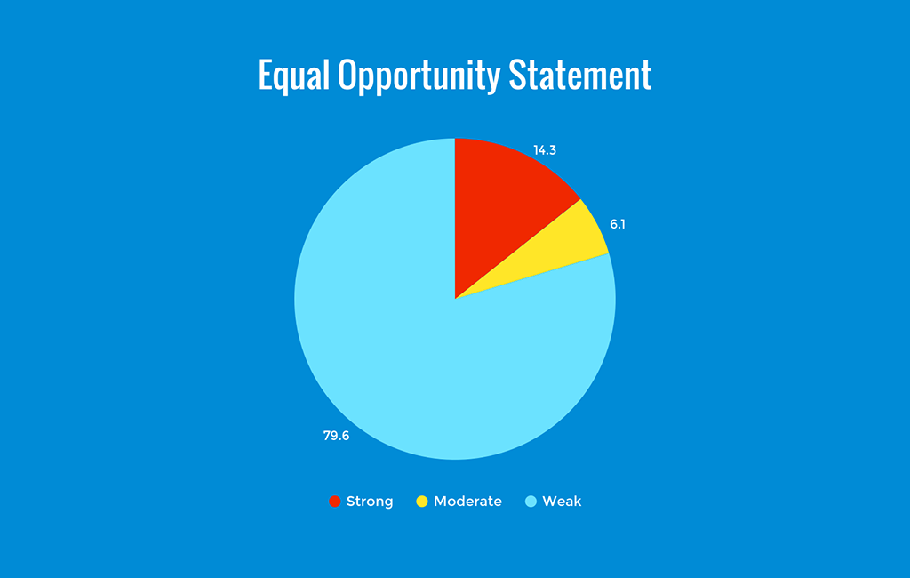 equal opportunity statement strength chart