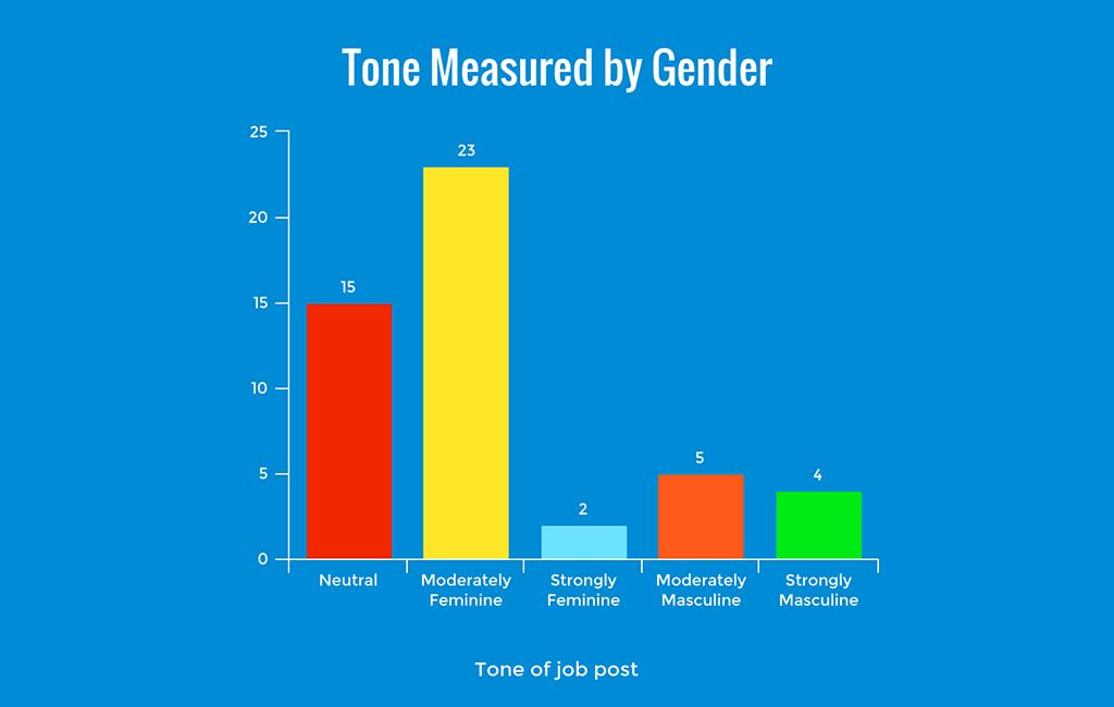 gendered tone in tech job listings