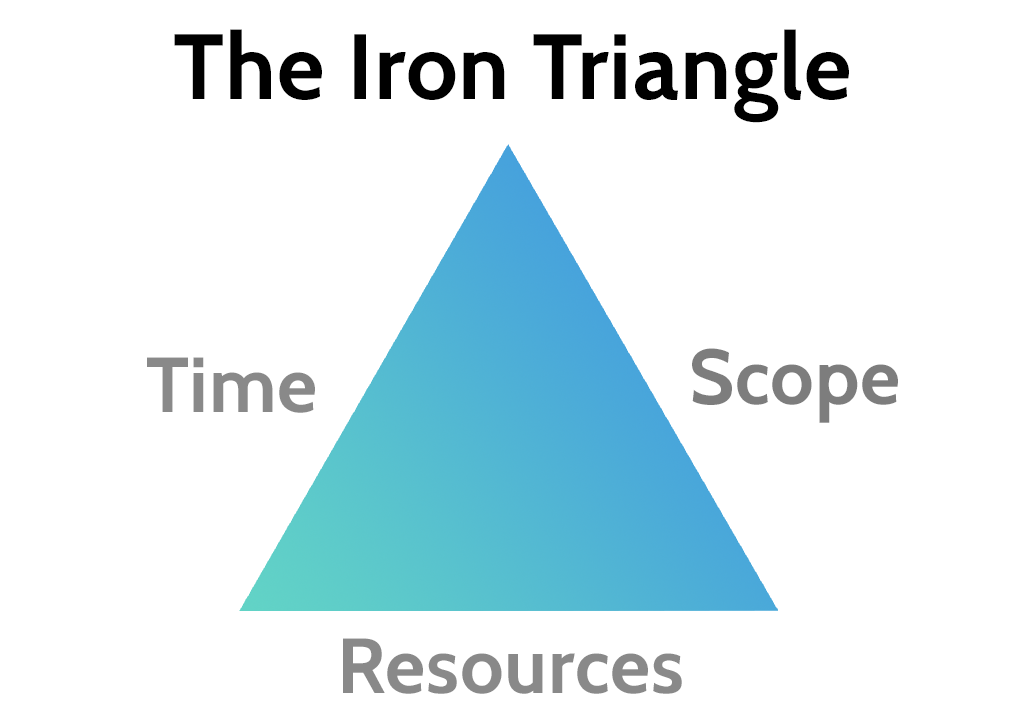 in our text a iron triangle Search our website or catalogue the three sides of the new iron triangle are defined by the all text is british library and is available under.