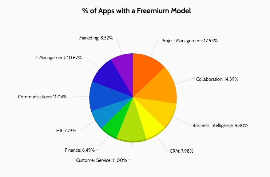 pecentage of apps with freemium model