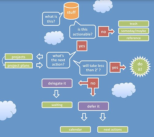 GTD_WorkFlow_Diagram