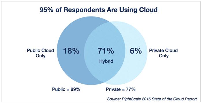 cloud-computing-trends-2016-cloud-usage