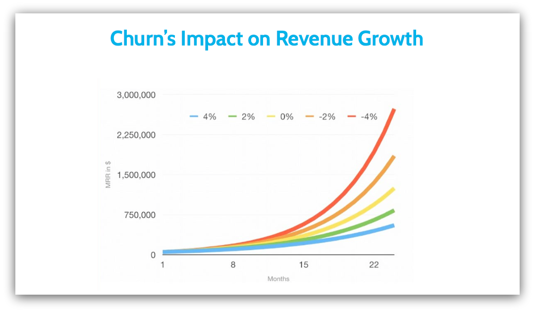 Churn Graph-ds