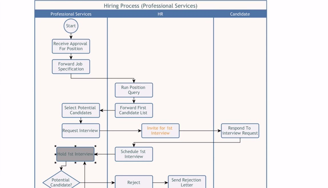 business process map in yed