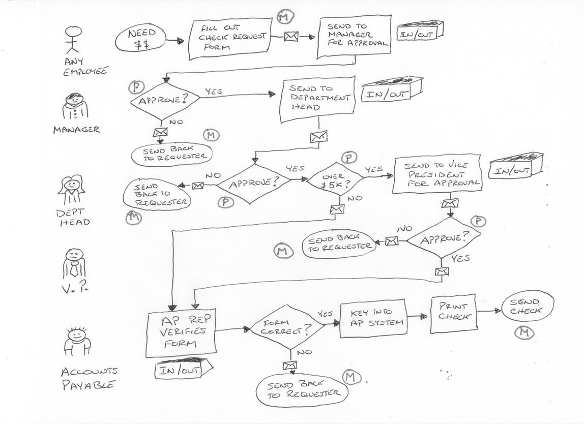 Business Process Model Sketch