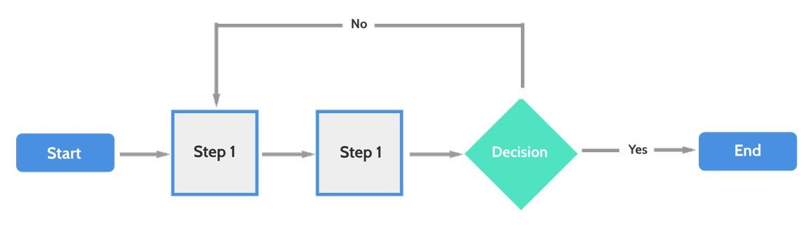 Flow Chart Business Model Example