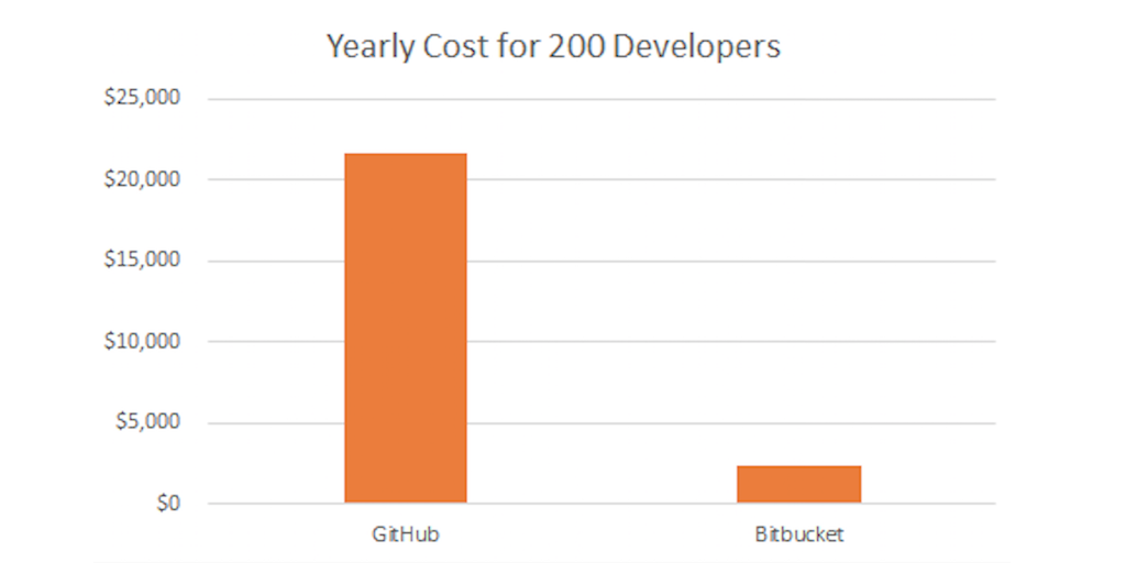 Bitbucket vs  GitHub: For Fork's Sake | Process Street