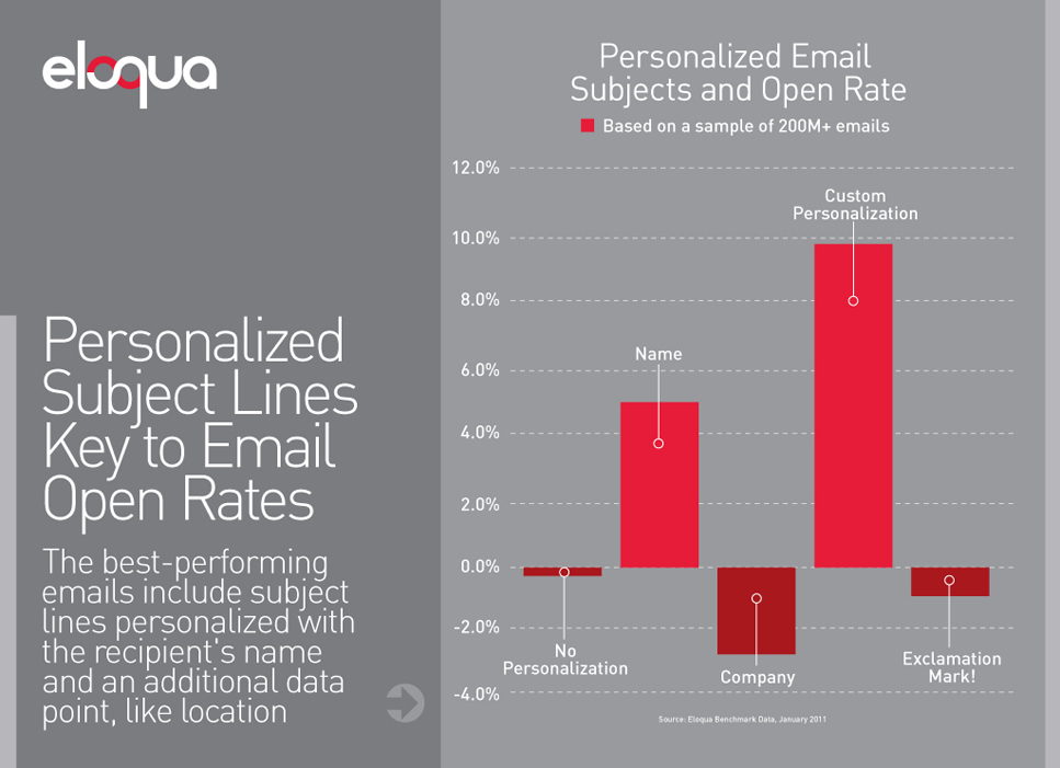 Email Subject Open Rate Graph
