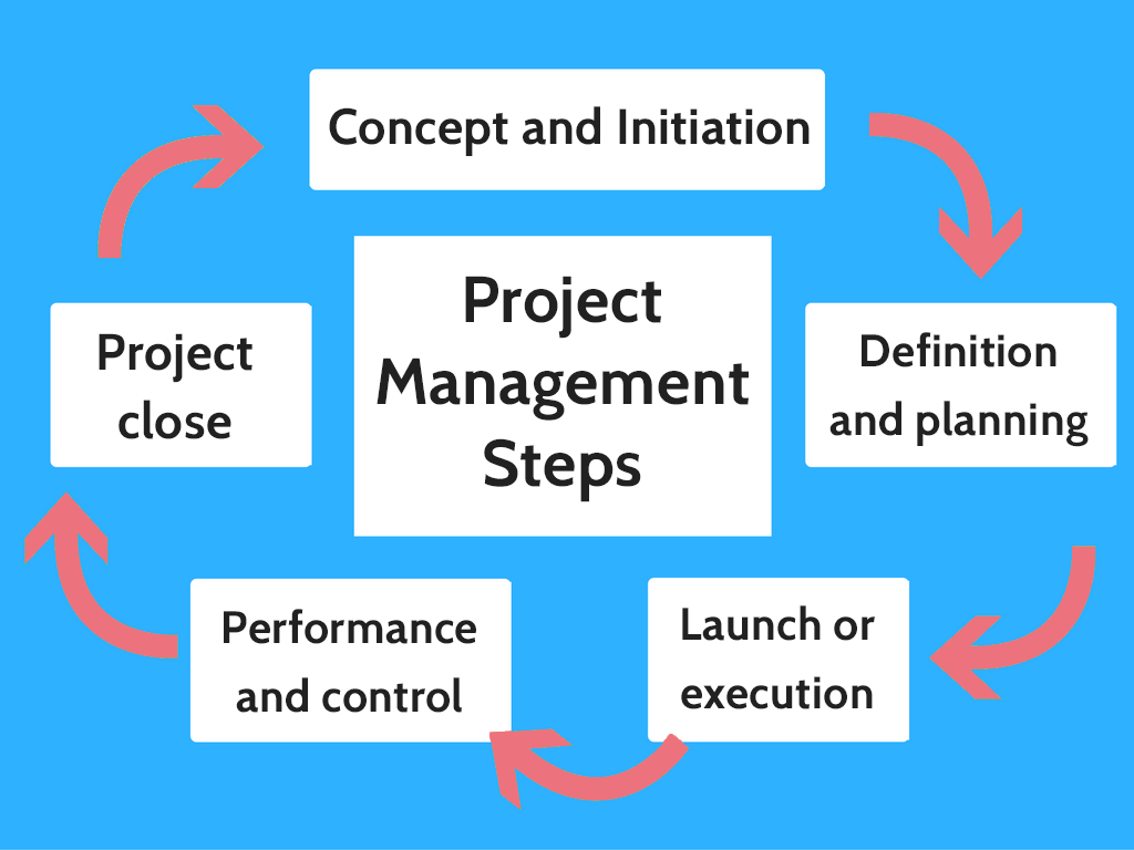 steps of project management Essentials of project management  • mapping out the consecutive steps to implement the project activities • based on an analysis of relevant information.