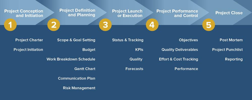 Project Management Steps - Smartsheet graph