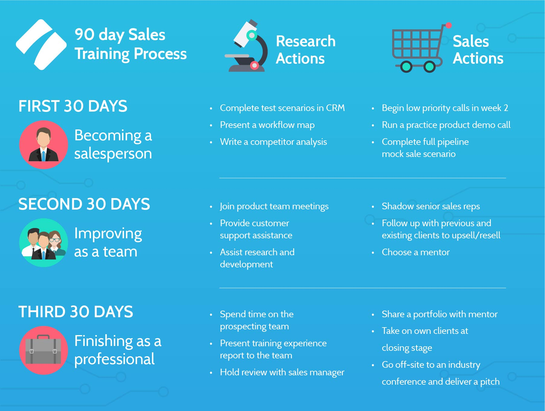 sales_training_process_infographic