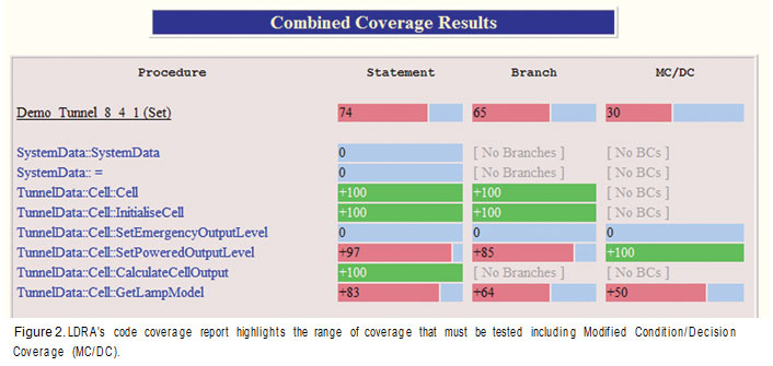 An example code coverage report