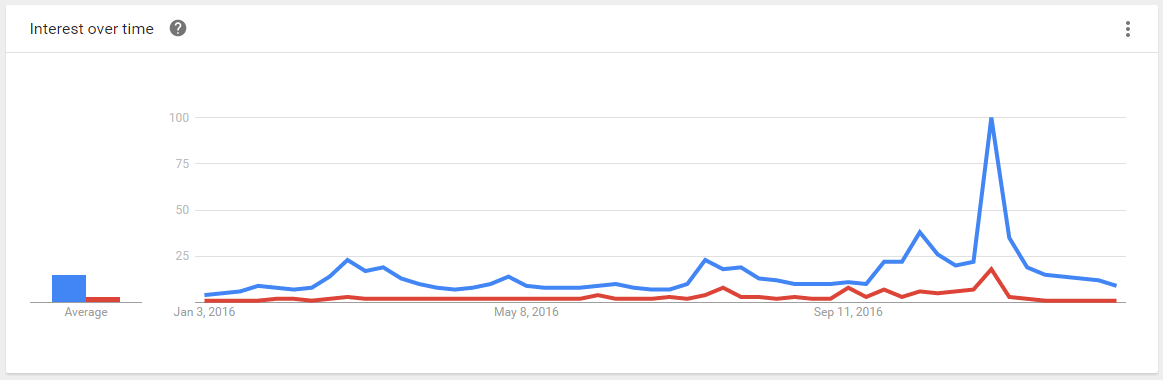 Google Trends election comparison