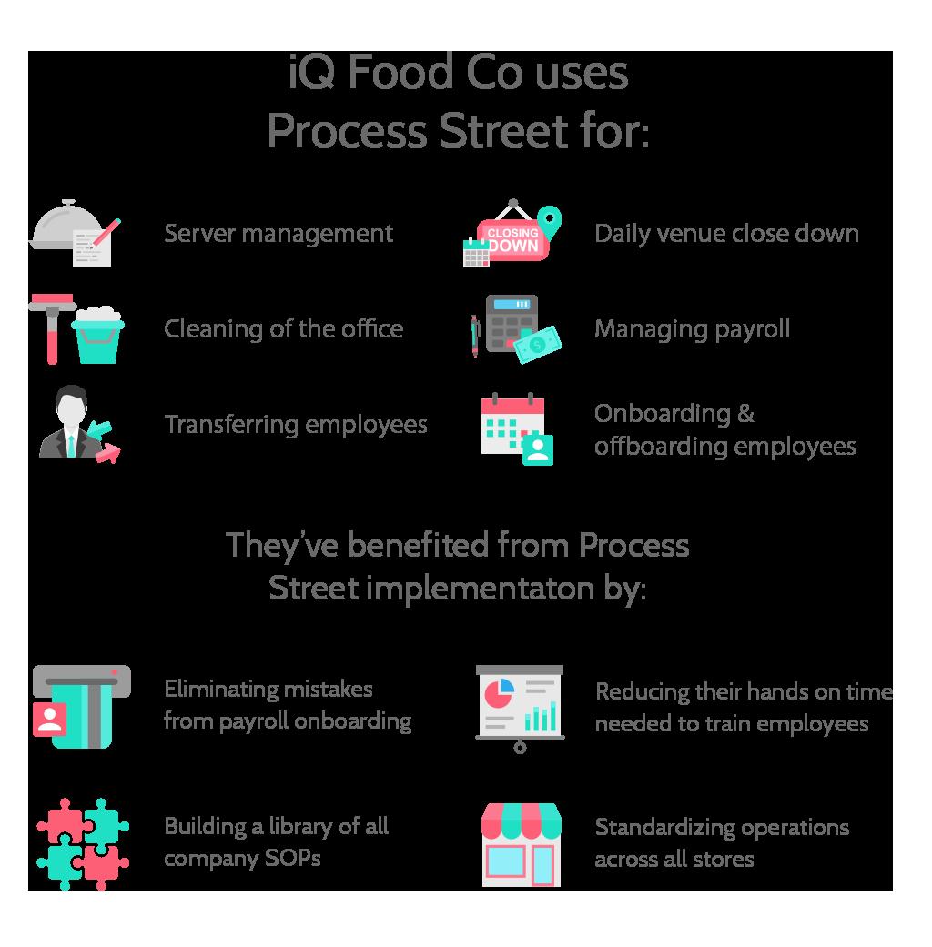 iQ Food Co infographic