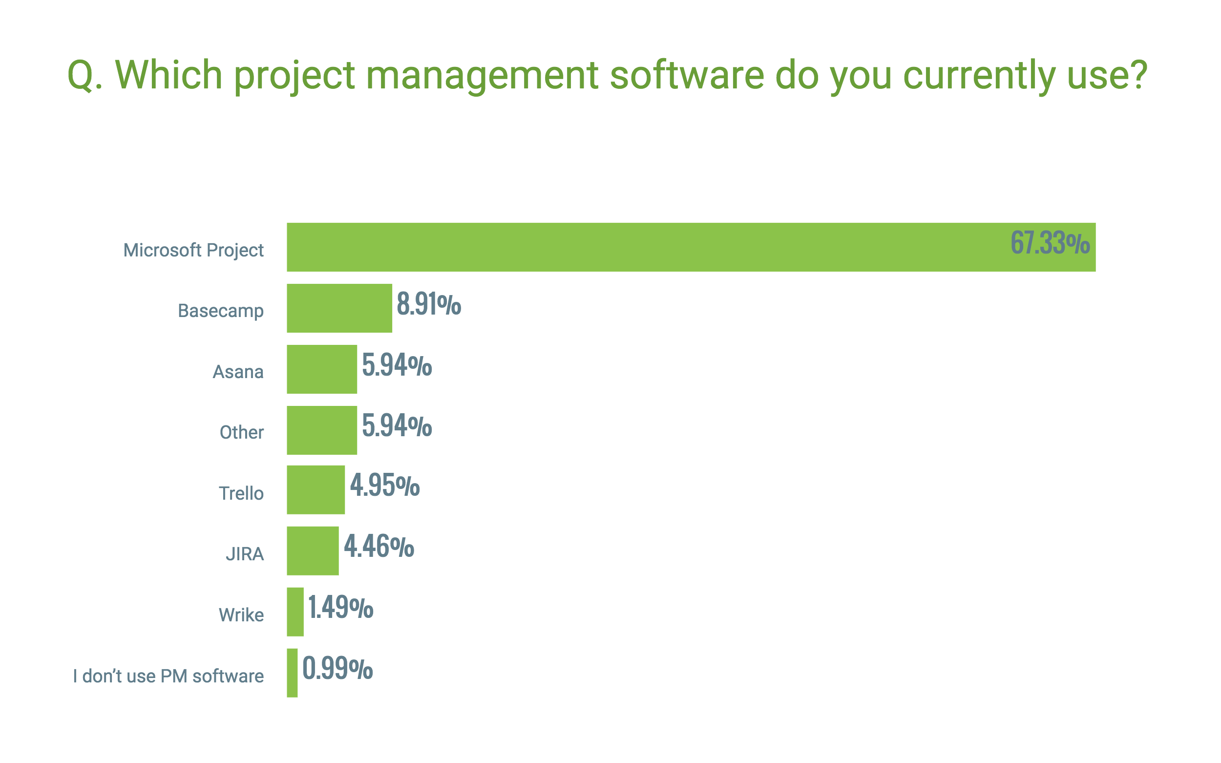 11 of companies say that collaboration is a must have feature theyre currently missing from their project management software