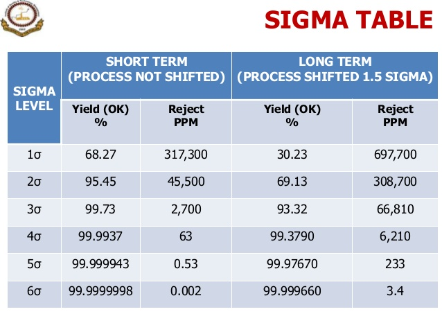 process innovation - six sigma table