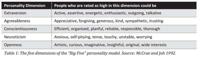 big five psychometrics science of persuasion