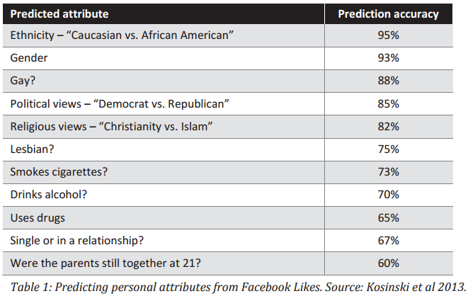facebook likes prediction data from 170 likes science of persuasion