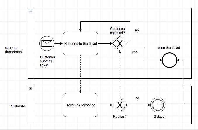 Bpmn Tutorial Quick Start Guide To Business Process Model And