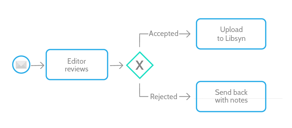 BPMN Tutorial: Quick-Start Guide to Business Process Model