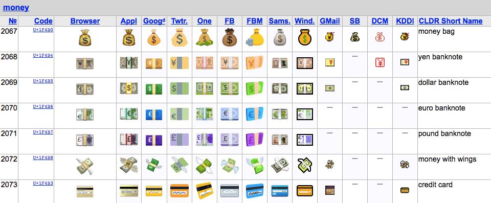 Emoji Aren't Just For Fun: Using Emoji in Business Documents